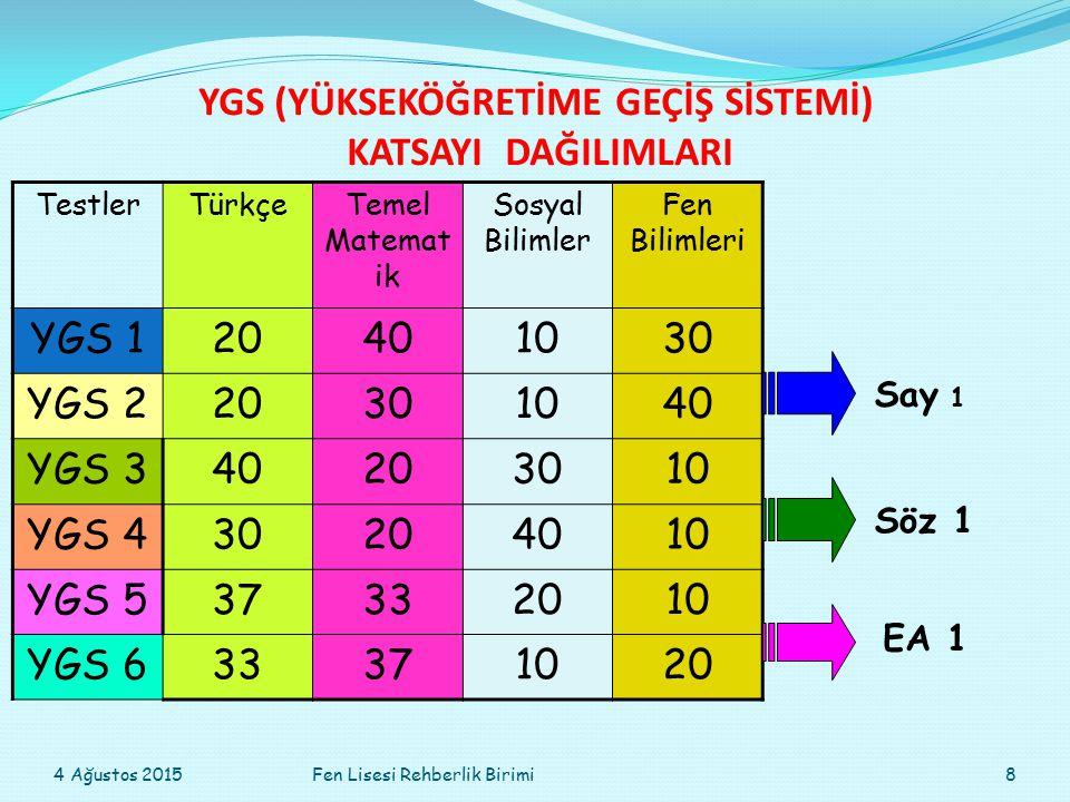 TS PUANI İÇİN DERSLERİN KATKI ORANLARI TürkçeT.MatSosyalFen B.TDECoğ-1TarihCoğ-2 Fels.Gr.