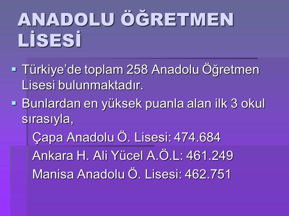  Türkiye'de toplam 258 Anadolu Öğretmen Lisesi bulunmaktadır.  Bunlardan en yüksek puanla alan ilk 3 okul sırasıyla, Çapa Anadolu Ö. Lisesi: 474.684