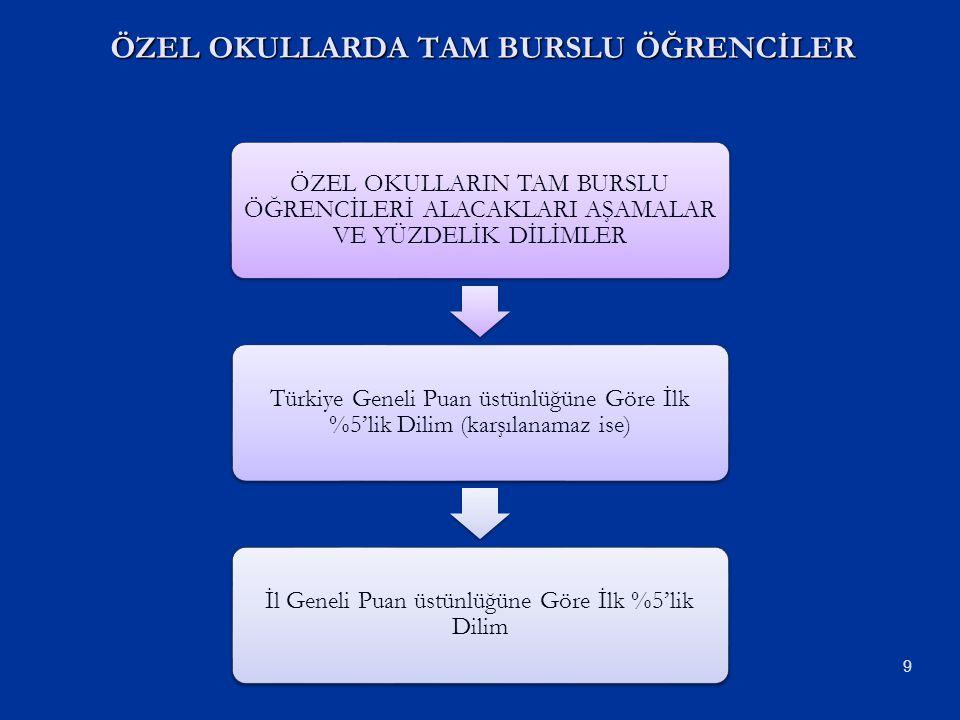 ÖZEL OKULLARIN TAM BURSLU ÖĞRENCİLERİ ALACAKLARI AŞAMALAR VE YÜZDELİK DİLİMLER Türkiye Geneli Puan üstünlüğüne Göre İlk %5'lik Dilim (karşılanamaz ise