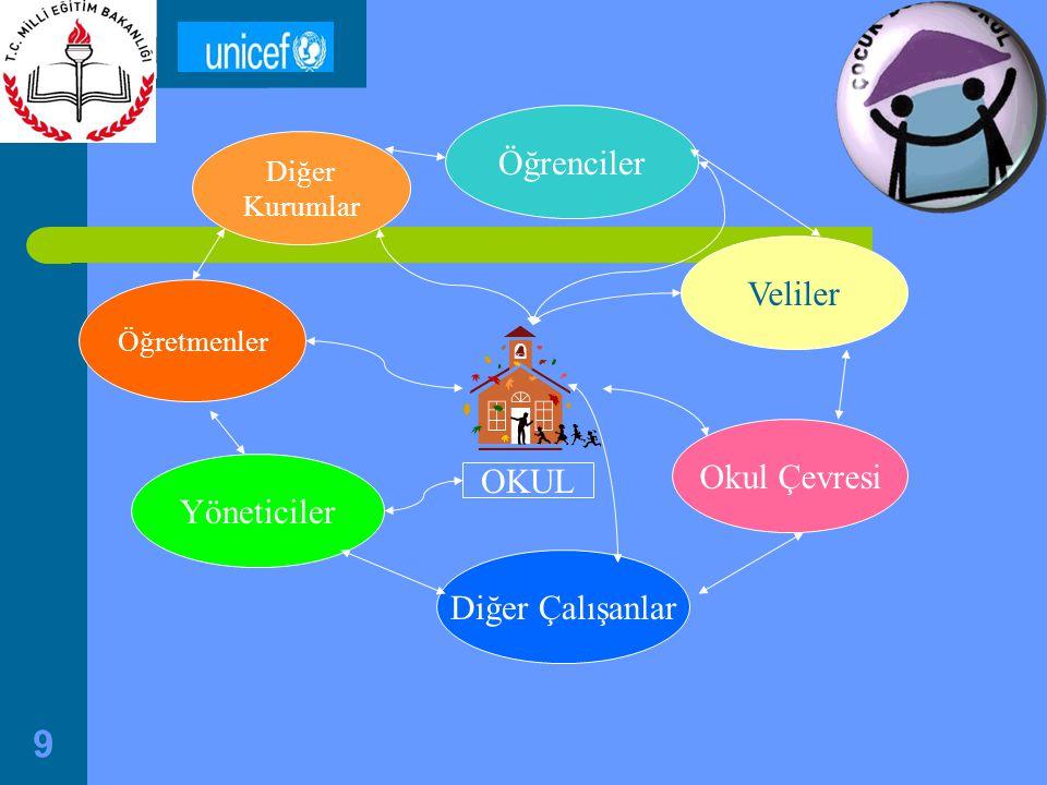 9 OKUL Diğer Kurumlar Öğrenciler Okul Çevresi Öğretmenler Veliler Diğer Çalışanlar Yöneticiler