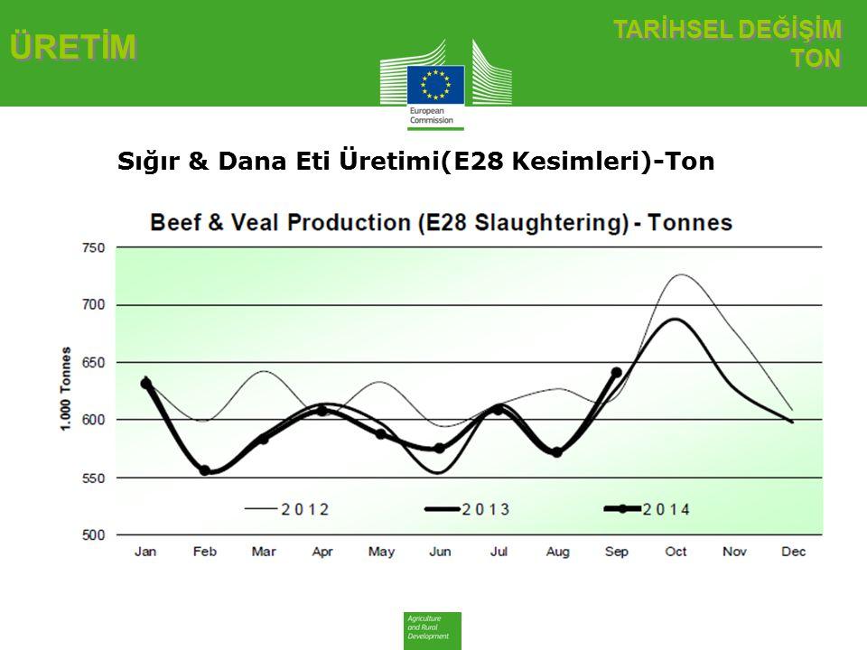 AB Ticaret Dengesi Sığır Eti ve Canlı Hayvan AB Ticaret Dengesi Sığır Eti ve Canlı Hayvan TİCARET Sığır Eti ve Canlı Hayvan Ticaret Dengesi