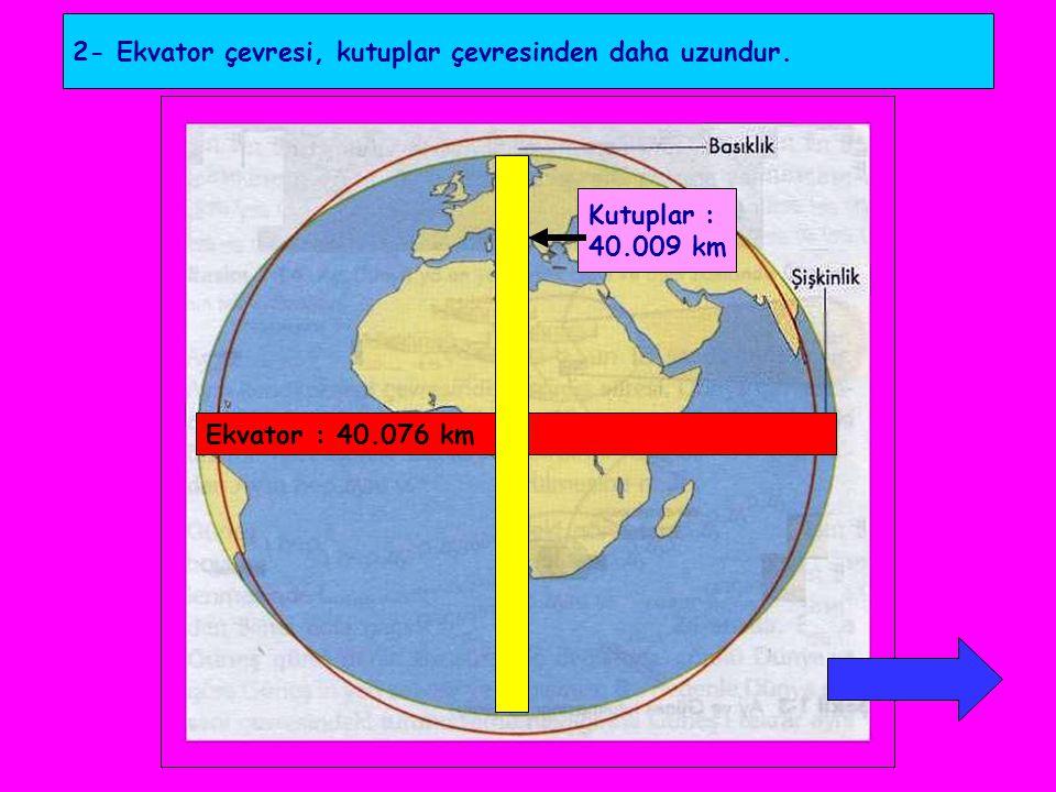 2- Ekvator çevresi, kutuplar çevresinden daha uzundur. Ekvator : 40.076 km Kutuplar : 40.009 km