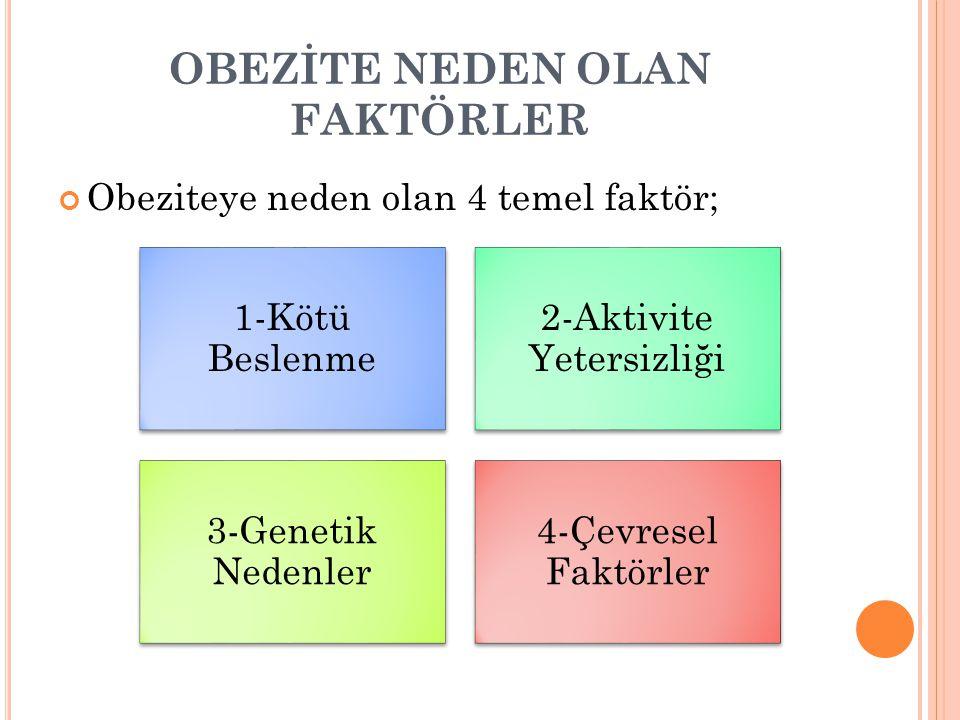 OBEZİTE NEDEN OLAN FAKTÖRLER Obeziteye neden olan 4 temel faktör; 1-Kötü Beslenme 2-Aktivite Yetersizliği 3-Genetik Nedenler 4-Çevresel Faktörler