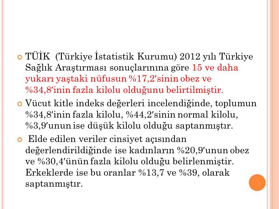TÜİK (Türkiye İstatistik Kurumu) 2012 yılı Türkiye Sağlık Araştırması sonuçlarınına göre 15 ve daha yukarı yaştaki nüfusun %17,2′sinin obez ve %34,8′i