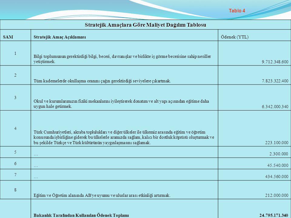 Tablo 4 Stratejik Amaçlara Göre Maliyet Dağılım Tablosu SAMStratejik Amaç AçıklamasıÖdenek (YTL) 1 Bilgi toplumunun gerektirdiği bilgi, beceri, davran