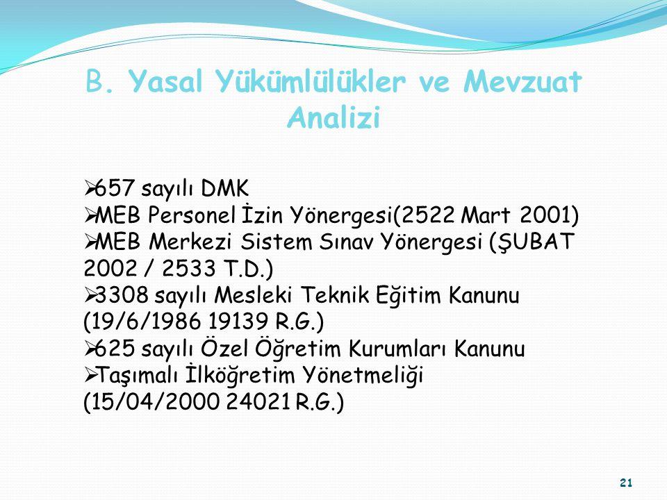 21  657 sayılı DMK  MEB Personel İzin Yönergesi(2522 Mart 2001)  MEB Merkezi Sistem Sınav Yönergesi (ŞUBAT 2002 / 2533 T.D.)  3308 sayılı Mesleki