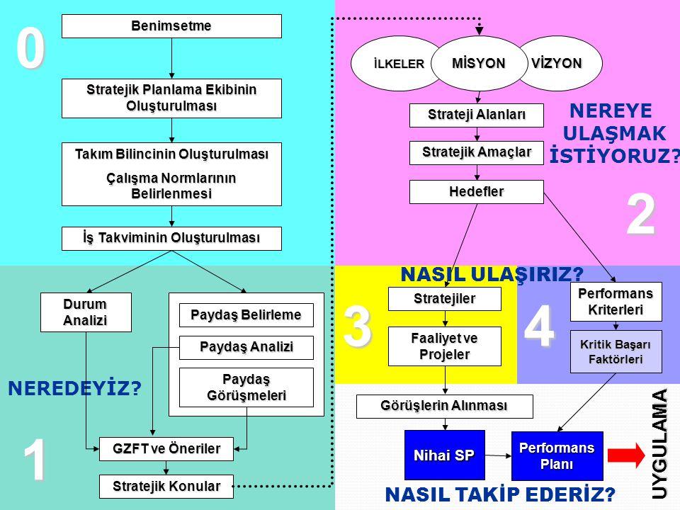 Çevre analizi (PEST) Politik/Hukuki Faktörler İlgili yasalar Vergi sistemi Hükümetin öncelikleri Hükümetin değişmesi Hükümet politikaları Mevcut hükümetin durumu Devletin müdahalesi Uluslar arası ilişkiler 46