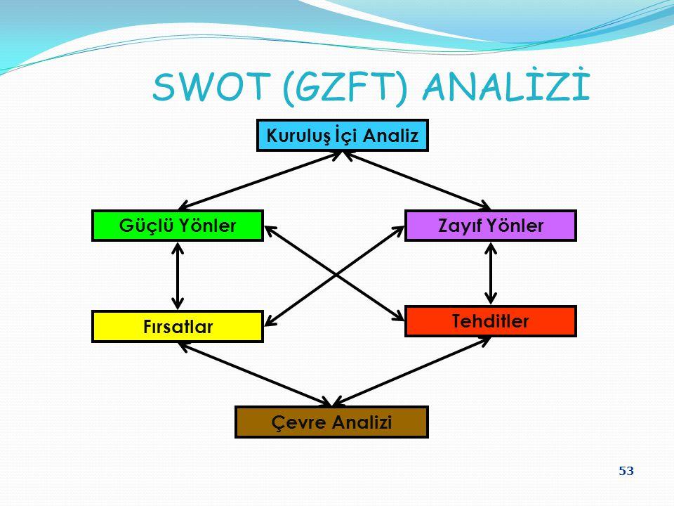 53 SWOT (GZFT) ANALİZİ Kuruluş İçi Analiz Güçlü YönlerZayıf Yönler Fırsatlar Tehditler Çevre Analizi