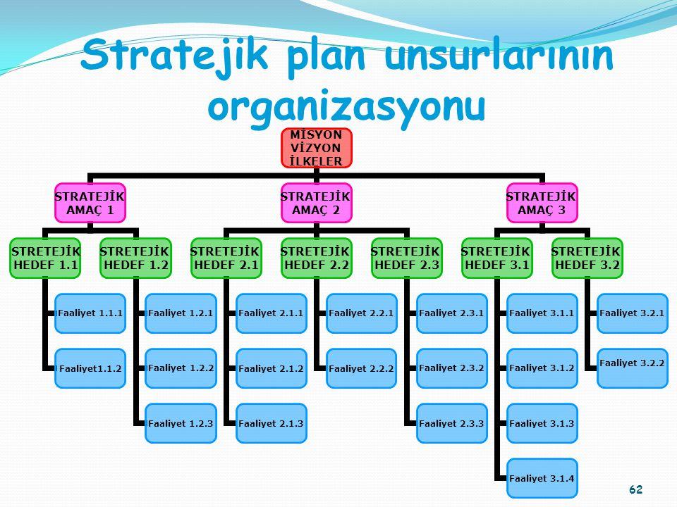 Stratejik plan unsurlarının organizasyonu MİSYON VİZYON İLKELER STRATEJİK AMAÇ 1 STRETEJİK HEDEF 1.1 Faaliyet 1.1.1 Faaliyet1.1.2 STRETEJİK HEDEF 1.2