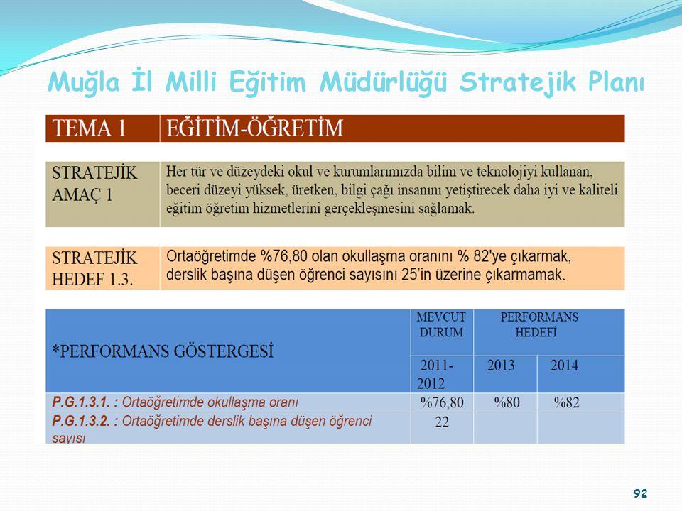 92 Muğla İl Milli Eğitim Müdürlüğü Stratejik Planı