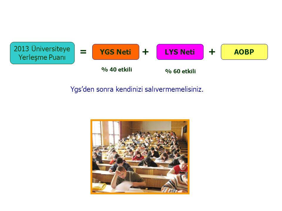 2013 Üniversiteye Yerleşme Puanı = YGS Neti AOBP ++ LYS Neti % 40 etkili % 60 etkili Ygs'den sonra kendinizi salıvermemelisiniz.