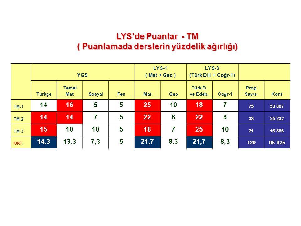 YGS LYS-1 ( Mat + Geo ) LYS-3 (Türk Dili + Coğr-1) Türkçe Temel MatSosyalFenMatGeo Türk D. ve Edeb. Co ğ r-1 Prog Say ı s ı Kont TM-1 1416552510187 75
