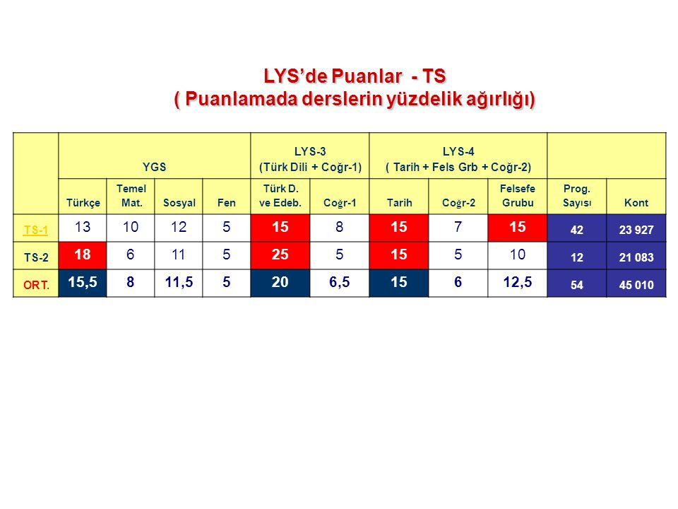 YGS LYS-3 (Türk Dili + Coğr-1) LYS-4 ( Tarih + Fels Grb + Coğr-2) Türkçe Temel Mat.SosyalFen Türk D. ve Edeb. Co ğ r-1 Tarih Co ğ r-2 Felsefe Grubu Pr