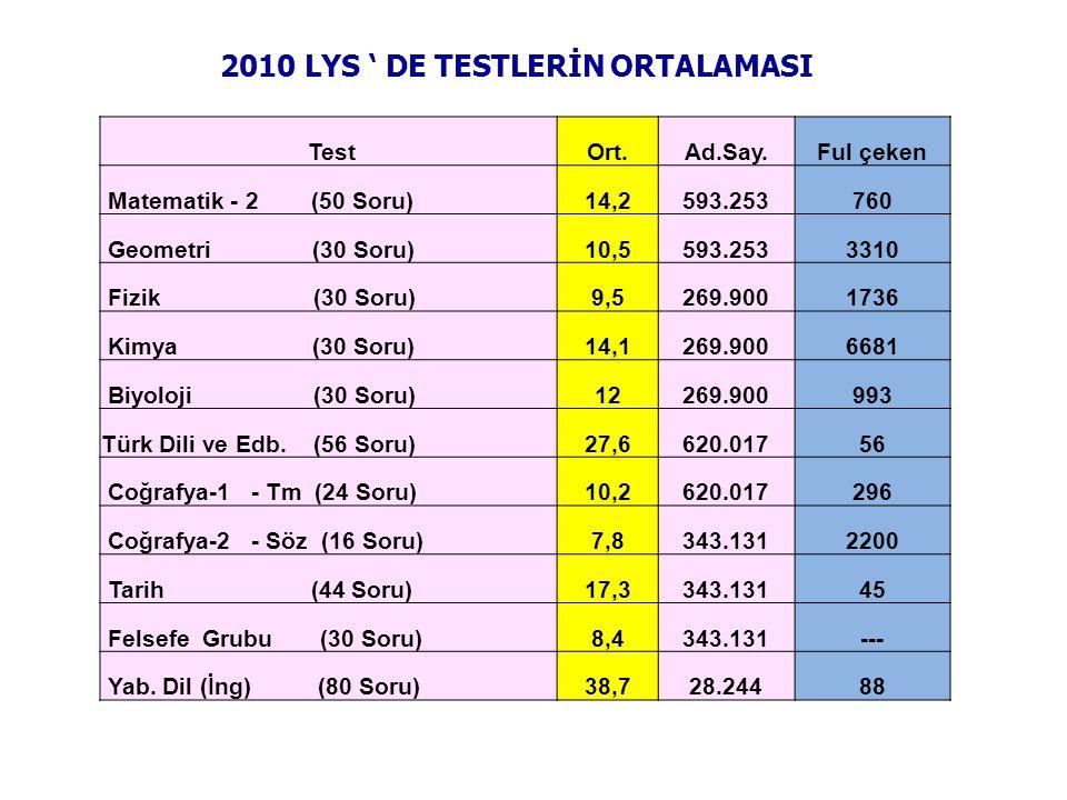 2010 LYS ' DE TESTLERİN ORTALAMASI TestOrt.Ad.Say.Ful çeken Matematik - 2 (50 Soru)14,2593.253760 Geometri (30 Soru)10,5593.2533310 Fizik (30 Soru)9,5