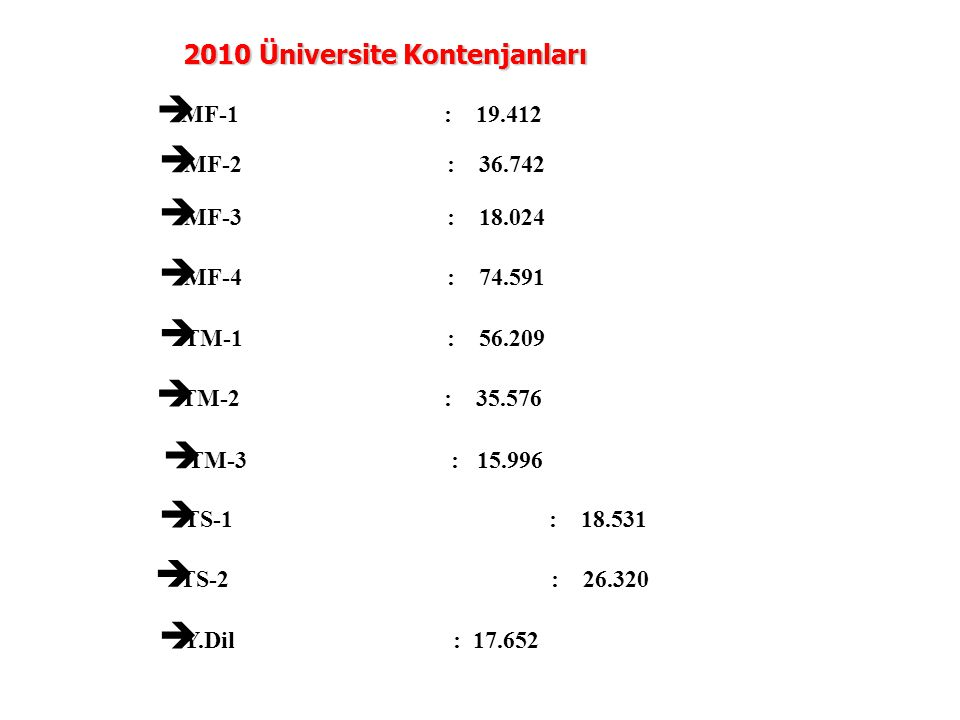  MF-1: 19.412 2010 Üniversite Kontenjanları  MF-3: 18.024  MF-2: 36.742  TM-2: 35.576  TM-3: 15.996  TM-1: 56.209  MF-4: 74.591  TS-1 : 18.531