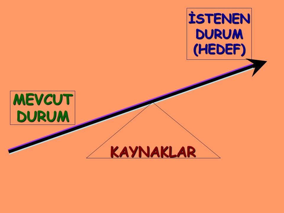 İSTENENDURUM(HEDEF) MEVCUTDURUM KAYNAKLAR
