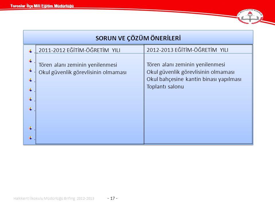 Toroslar İlçe Mili Eğitim Müdürlüğü SORUN VE ÇÖZÜM ÖNERİLERİ …........…........ …........…........ Halkkent İlkokulu Müdürlüğü Brifing 2012-2013 - 17