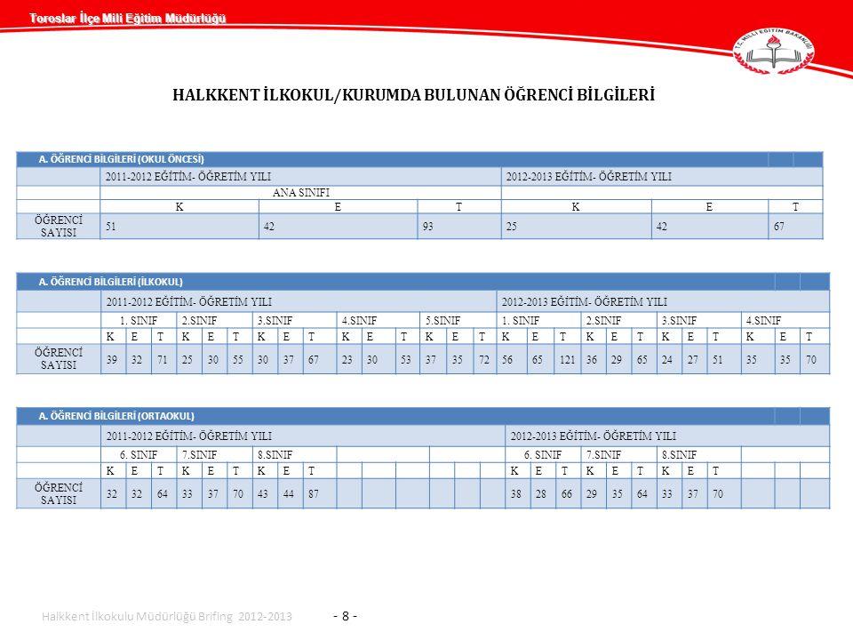Toroslar İlçe Mili Eğitim Müdürlüğü HALKKENT İLKOKUL/KURUMDA BULUNAN ÖĞRENCİ BİLGİLERİ A. ÖĞRENCİ BİLGİLERİ (OKUL ÖNCESİ) 2011-2012 EĞİTİM- ÖĞRETİM YI