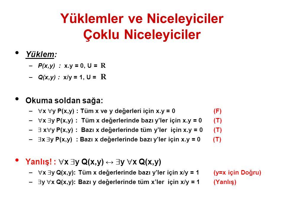 Yüklemler ve Niceleyiciler Çoklu Niceleyiciler Yüklem: –P(x,y) : x.y = 0, U = R –Q(x,y) : x/y = 1, U = R Okuma soldan sağa: –  x  y P(x,y) : Tüm x v