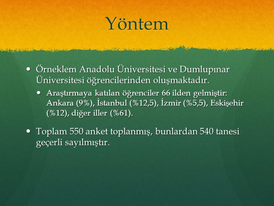 Yöntem Örneklem Anadolu Üniversitesi ve Dumlupınar Üniversitesi öğrencilerinden oluşmaktadır. Örneklem Anadolu Üniversitesi ve Dumlupınar Üniversitesi