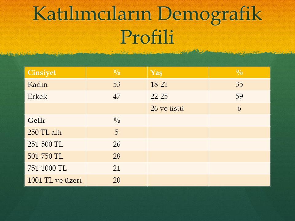 Katılımcıların Demografik Profili Cinsiyet%Yaş% Kadın5318-2135 Erkek4722-2559 26 ve üstü6 Gelir% 250 TL altı5 251-500 TL26 501-750 TL28 751-1000 TL21