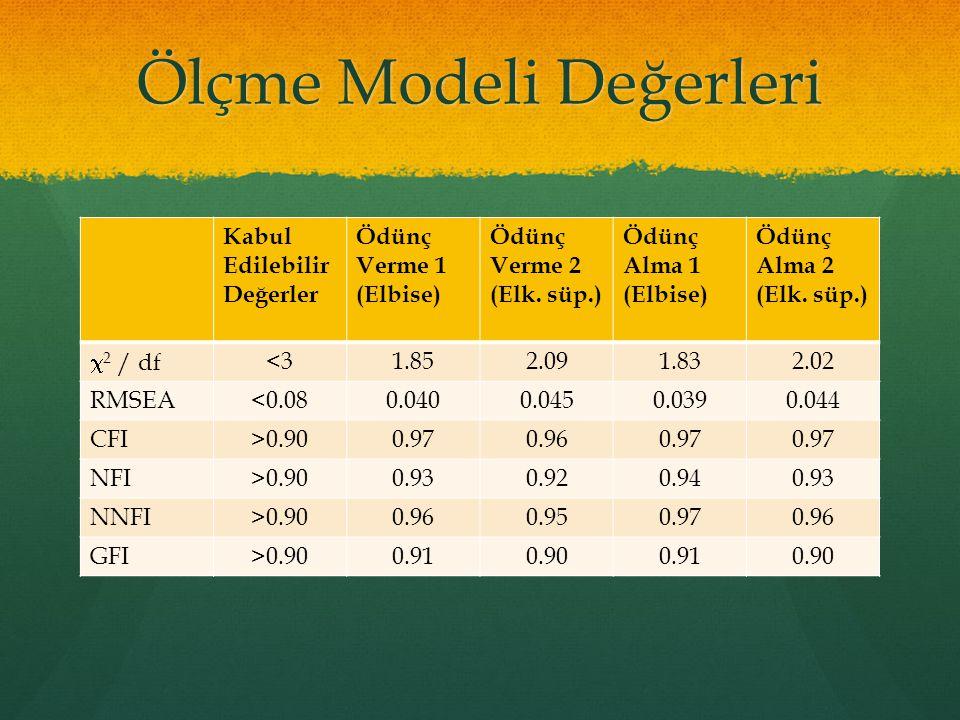 Ölçme Modeli Değerleri Kabul Edilebilir Değerler Ödünç Verme 1 (Elbise) Ödünç Verme 2 (Elk. süp.) Ödünç Alma 1 (Elbise) Ödünç Alma 2 (Elk. süp.)  2 /