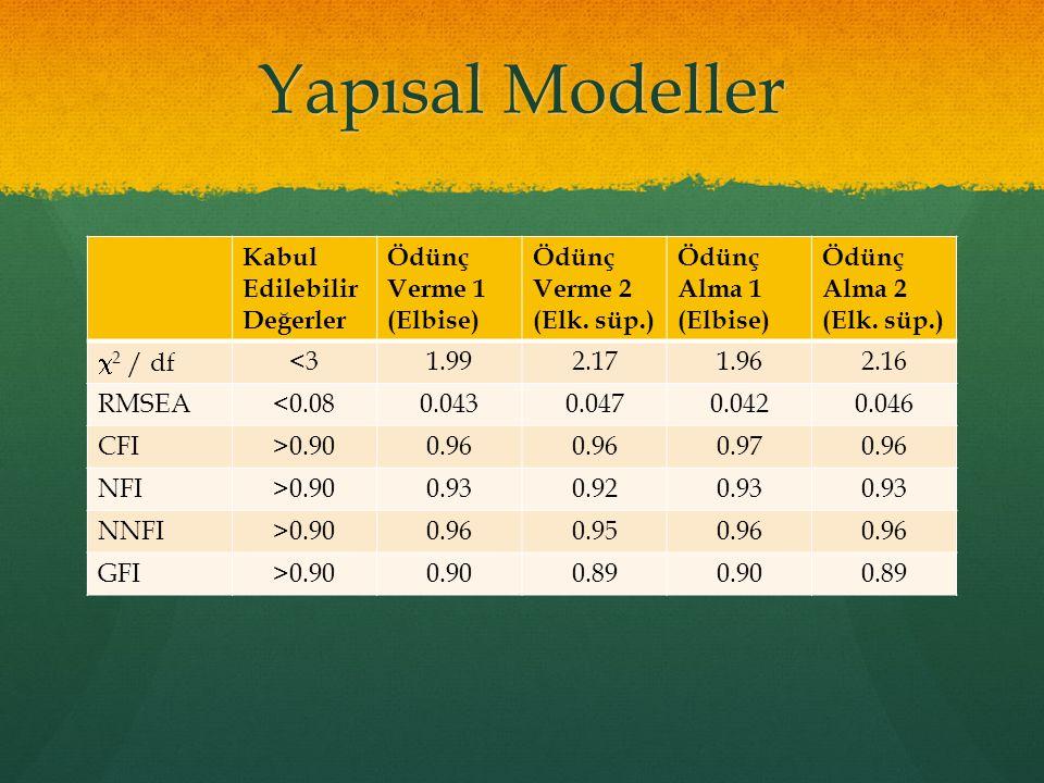 Yapısal Modeller Kabul Edilebilir Değerler Ödünç Verme 1 (Elbise) Ödünç Verme 2 (Elk. süp.) Ödünç Alma 1 (Elbise) Ödünç Alma 2 (Elk. süp.)  2 / df<31