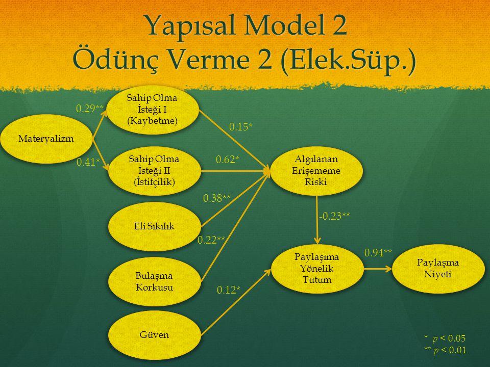 Yapısal Model 2 Ödünç Verme 2 (Elek.Süp.) Materyalizm Sahip Olma İsteği I (Kaybetme) Sahip Olma İsteği II (İstifçilik) Eli Sıkılık Bulaşma Korkusu Güv
