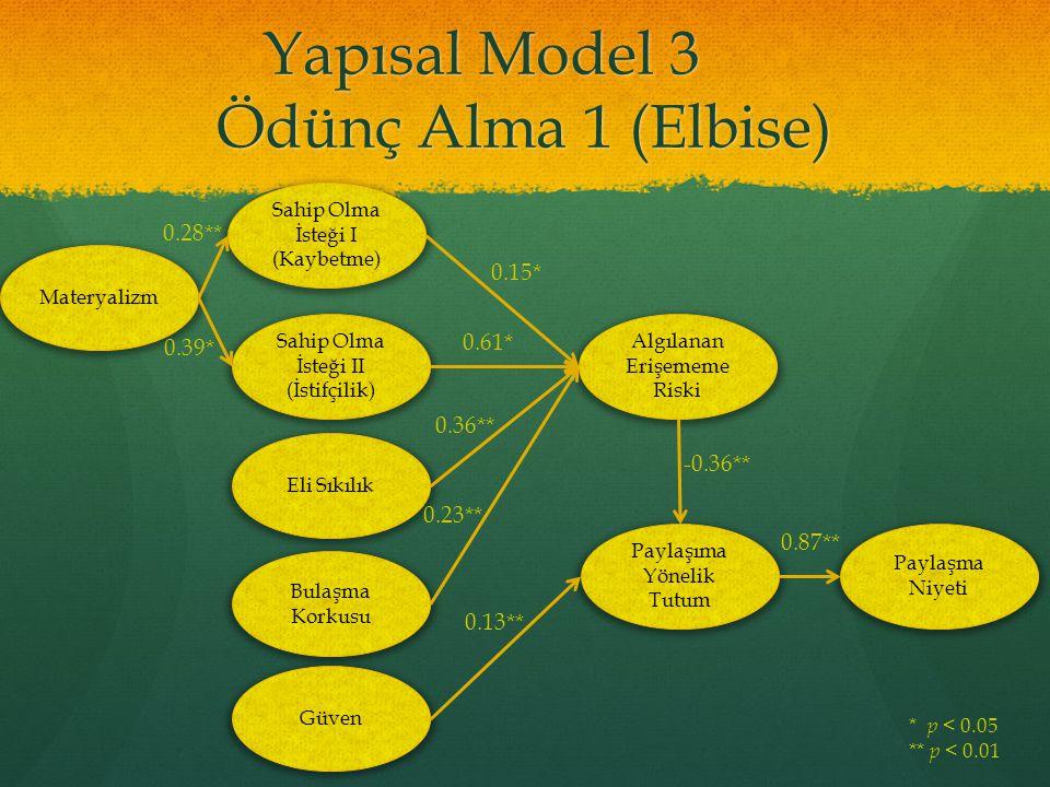Yapısal Model 3 Ödünç Alma 1 (Elbise) Materyalizm Sahip Olma İsteği I (Kaybetme) Sahip Olma İsteği II (İstifçilik) Eli Sıkılık Bulaşma Korkusu Güven A