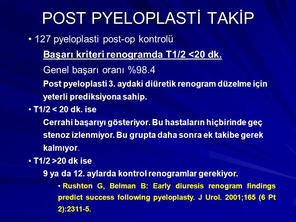 127 pyeloplasti post-op kontrolü Başarı kriteri renogramda T1/2 <20 dk. Genel başarı oranı %98.4 Post pyeloplasti 3. aydaki diüretik renogram düzelme