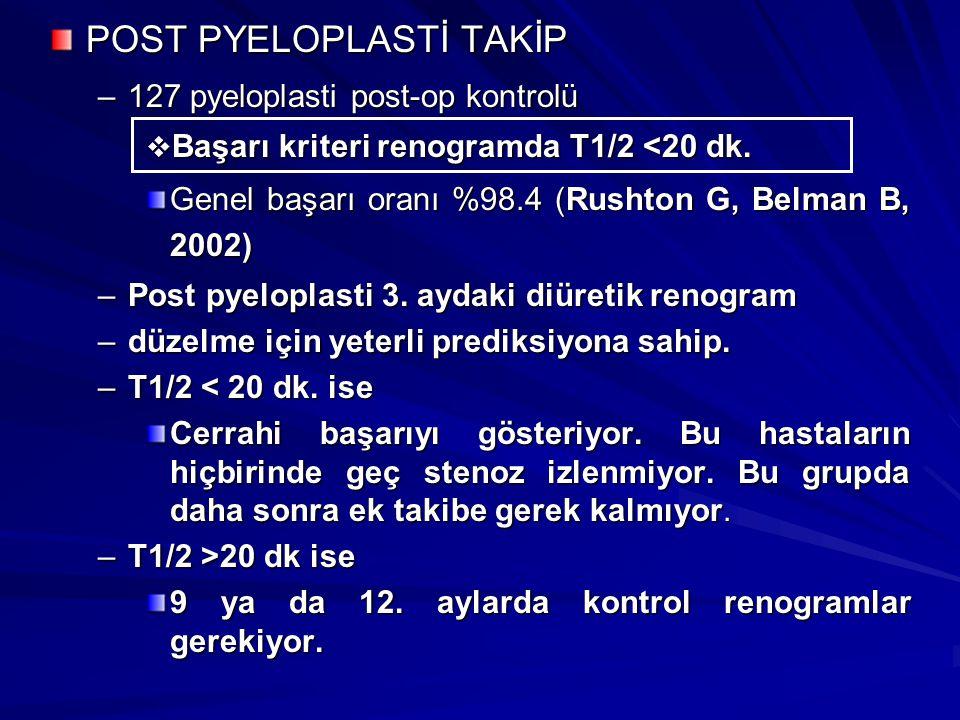 POST PYELOPLASTİ TAKİP –127 pyeloplasti post-op kontrolü  Başarı kriteri renogramda T1/2 <20 dk. Genel başarı oranı %98.4 (Rushton G, Belman B, 2002)