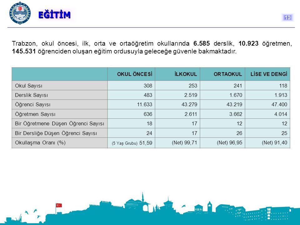 EĞİTİM Trabzon, okul öncesi, ilk, orta ve ortaöğretim okullarında 6.585 derslik, 10.923 öğretmen, 145.531 öğrenciden oluşan eğitim ordusuyla geleceğe