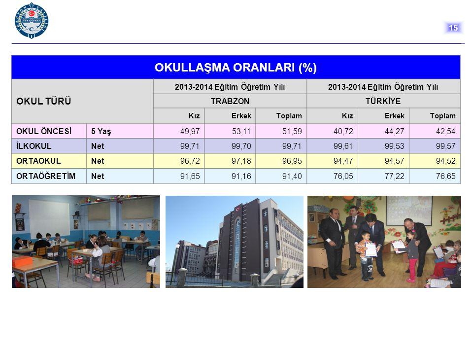 OKULLAŞMA ORANLARI (%) OKUL TÜRÜ 2013-2014 Eğitim Öğretim Yılı TRABZONTÜRKİYE KızErkekToplamKızErkekToplam OKUL ÖNCESİ5 Yaş49,9753,1151,5940,7244,2742