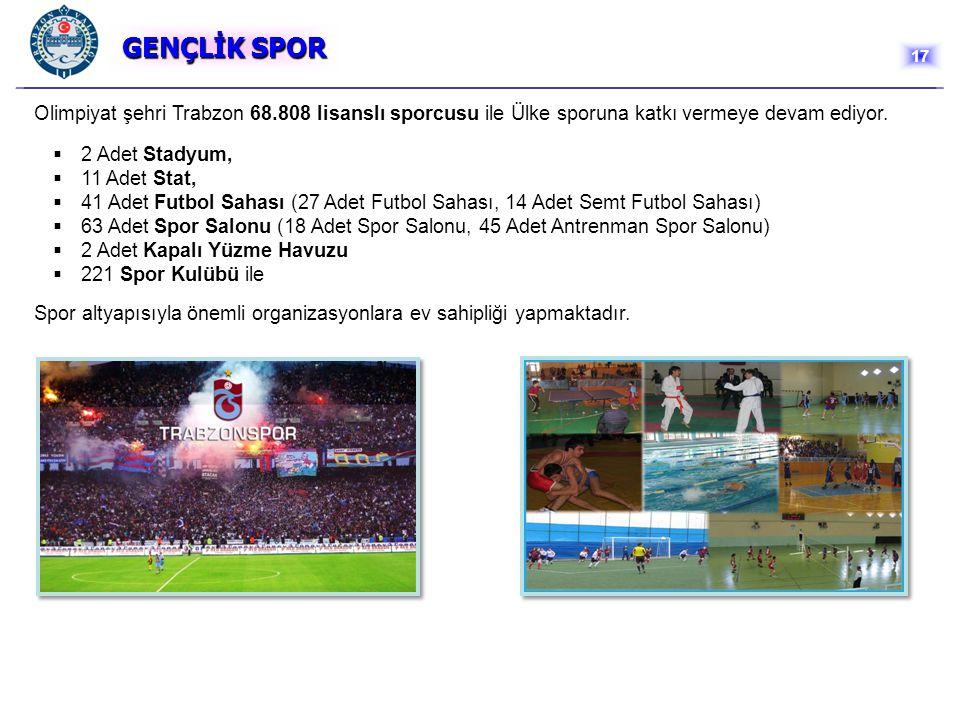 GENÇLİK SPOR GENÇLİK SPOR Olimpiyat şehri Trabzon 68.808 lisanslı sporcusu ile Ülke sporuna katkı vermeye devam ediyor.  2 Adet Stadyum,  11 Adet St