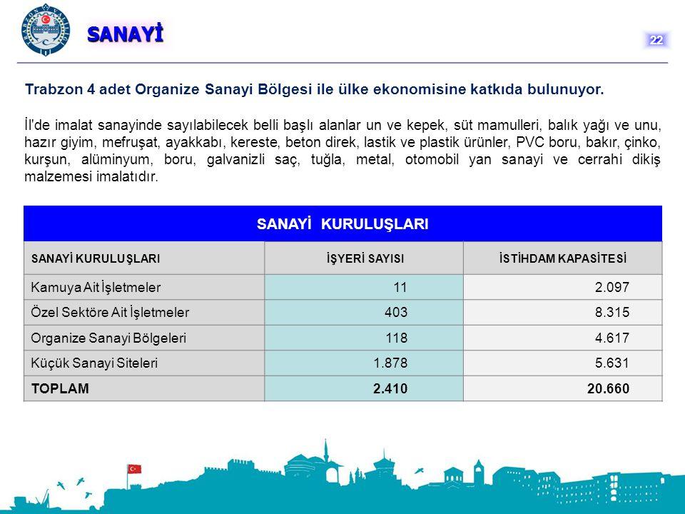 SANAYİ Trabzon 4 adet Organize Sanayi Bölgesi ile ülke ekonomisine katkıda bulunuyor. İl'de imalat sanayinde sayılabilecek belli başlı alanlar un ve k