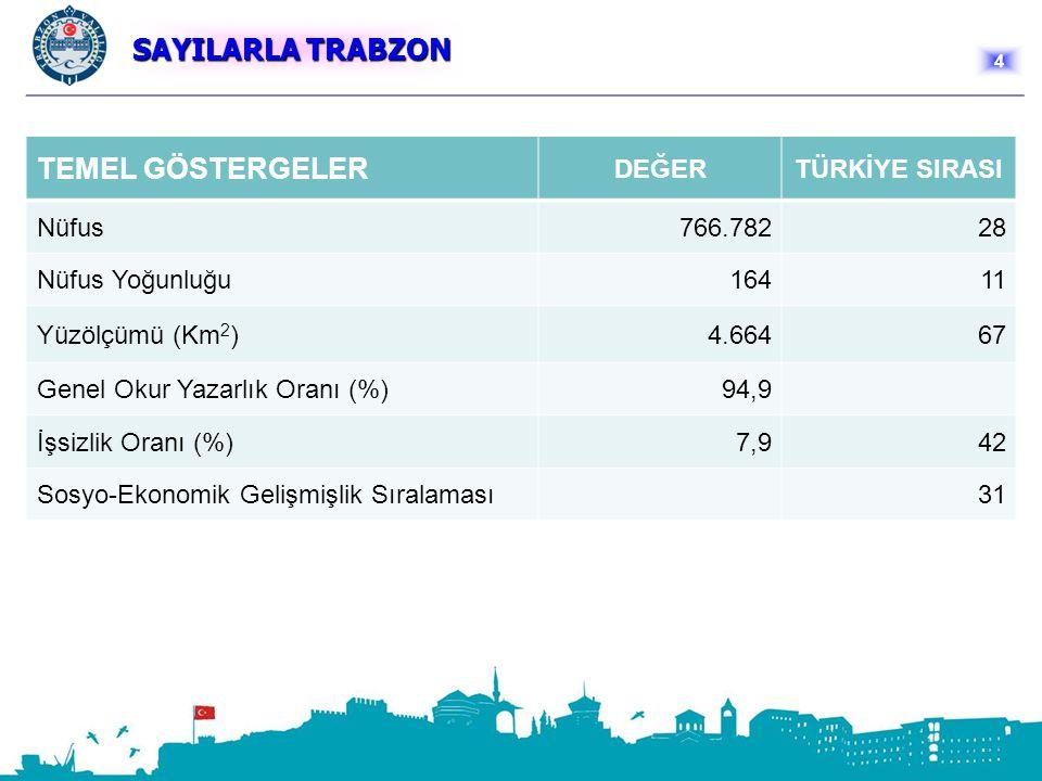 SAYILARLA TRABZON TEMEL GÖSTERGELER DEĞERTÜRKİYE SIRASI Nüfus766.78228 Nüfus Yoğunluğu16411 Yüzölçümü (Km 2 )4.66467 Genel Okur Yazarlık Oranı (%)94,9