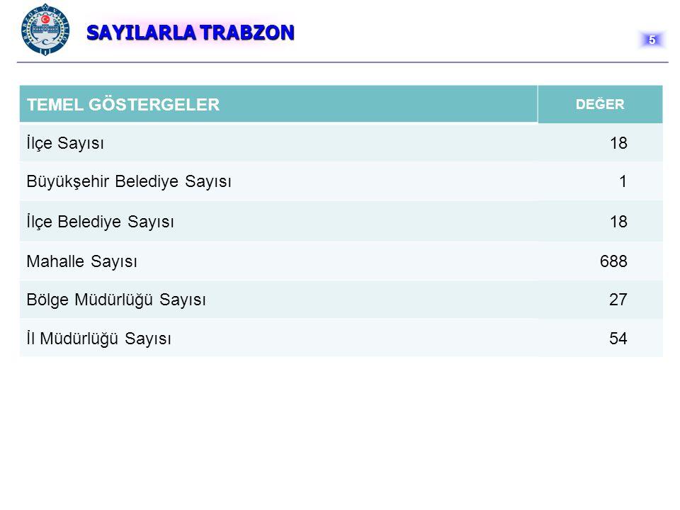 SOSYAL DURUM SOSYAL DURUM Trabzon'da Sosyal Güvenlik kapsamında bulunan kişi sayısı 314.612 olup, dağılımı grafikte gösterilmiştir.