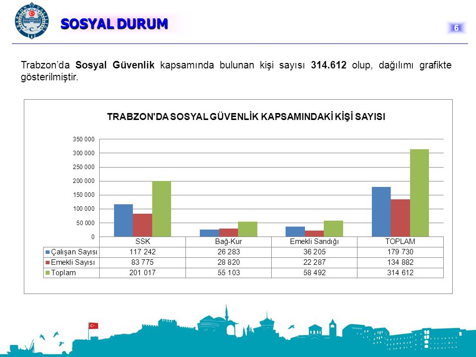 SOSYAL DURUM SOSYAL DURUM Trabzon'da Sosyal Güvenlik kapsamında bulunan kişi sayısı 314.612 olup, dağılımı grafikte gösterilmiştir. 6