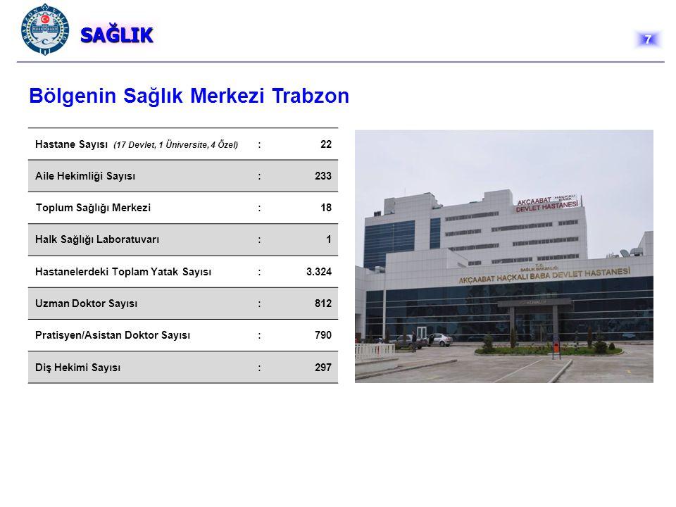 SAĞLIK Hastane Sayısı (17 Devlet, 1 Üniversite, 4 Özel) :22 Aile Hekimliği Sayısı:233 Toplum Sağlığı Merkezi:18 Halk Sağlığı Laboratuvarı:1 Hastaneler