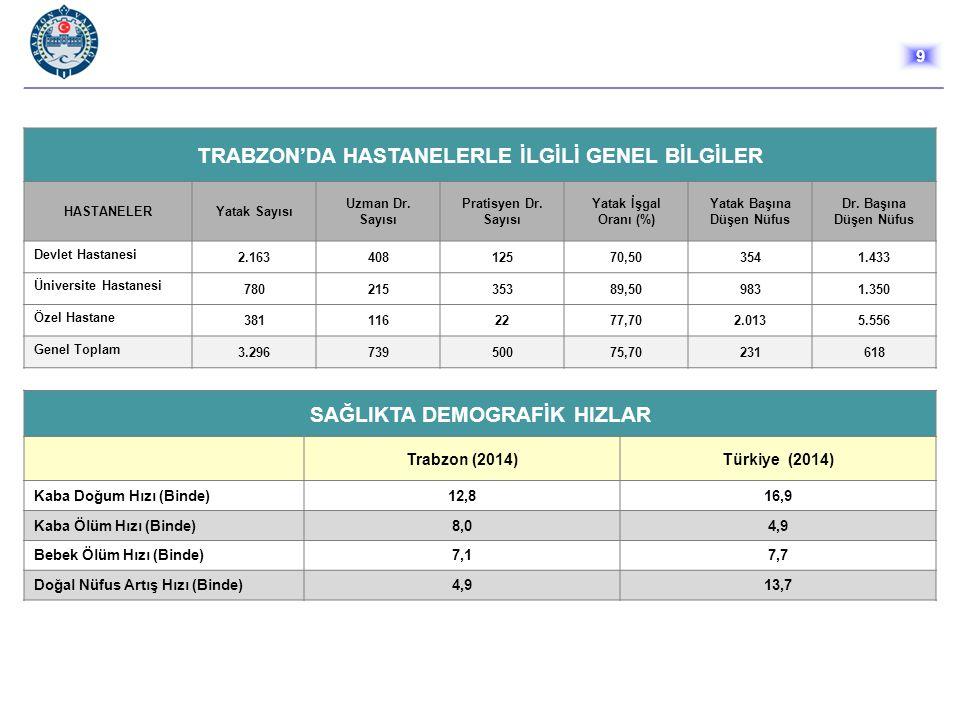 EĞİTİM Trabzon, okul öncesi, ilk, orta ve ortaöğretim okullarında 6.585 derslik, 10.923 öğretmen, 145.531 öğrenciden oluşan eğitim ordusuyla geleceğe güvenle bakmaktadır.