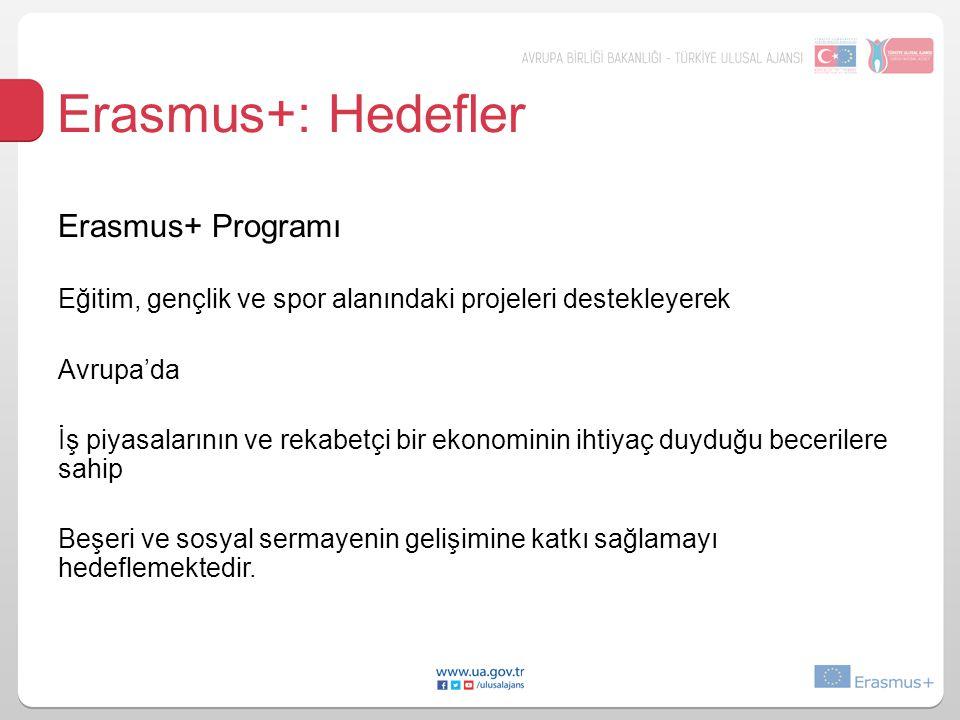 Erasmus+: Hedefler Erasmus+ Programı Eğitim, gençlik ve spor alanındaki projeleri destekleyerek Avrupa'da İş piyasalarının ve rekabetçi bir ekonominin ihtiyaç duyduğu becerilere sahip Beşeri ve sosyal sermayenin gelişimine katkı sağlamayı hedeflemektedir.