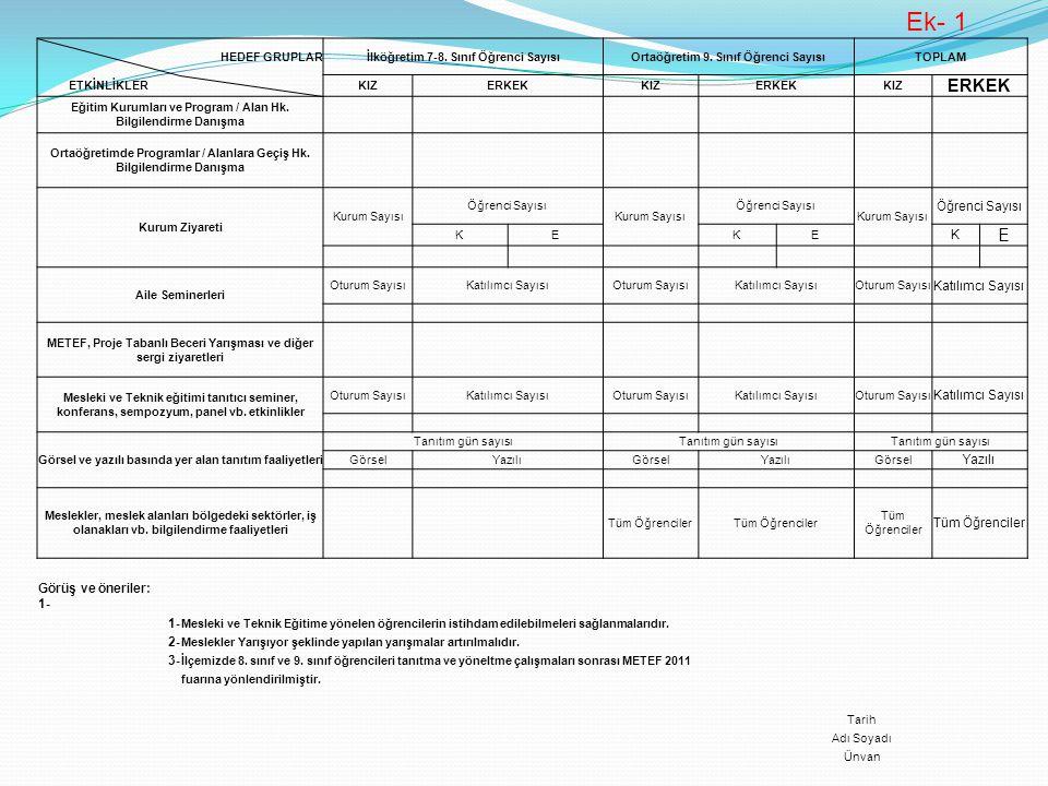 HEDEF GRUPLARİlköğretim 7-8. Sınıf Öğrenci SayısıOrtaöğretim 9. Sınıf Öğrenci SayısıTOPLAM ETKİNLİKLER KIZERKEKKIZERKEKKIZ ERKEK Eğitim Kurumları ve P