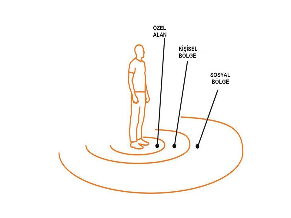 İLETİŞİMİ ENGELLEYEN DAVRANIŞLAR Ellerinizi kenetleyin, kollarınızı bağlayın, ayak ayak üstüne atın ve geriye doğru yaslanarak oturun.