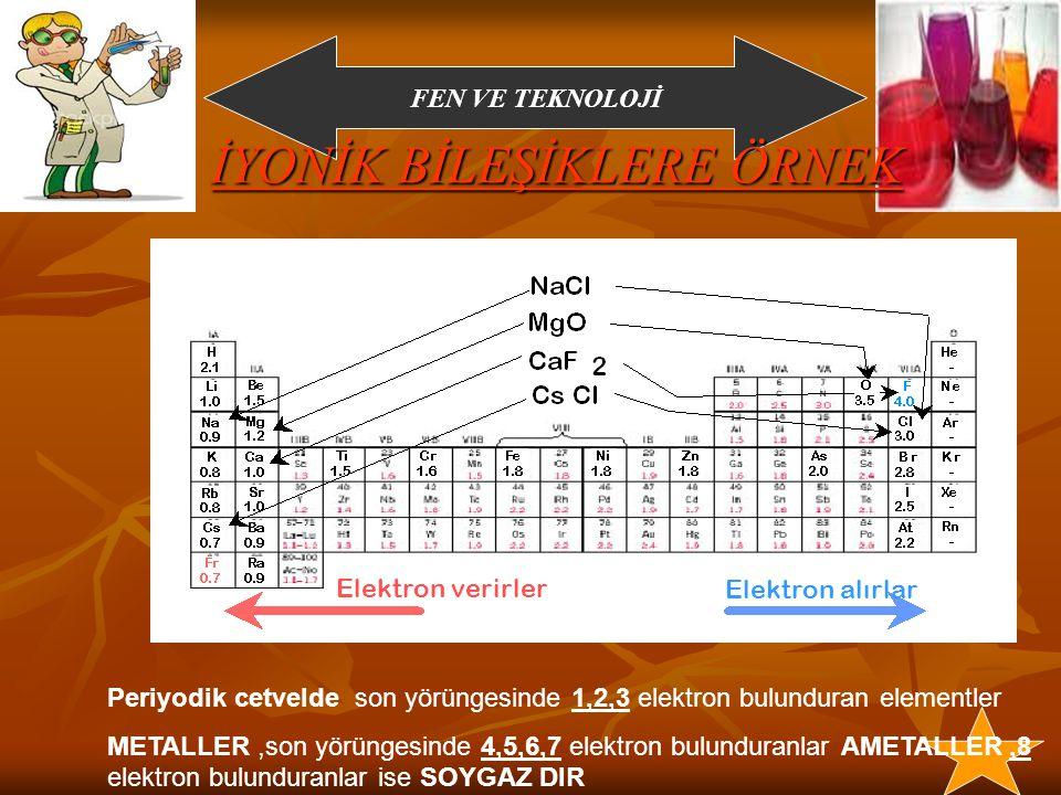 FEN VE TEKNOLOJİ Yukarıdaki örnekler incelendiğinde iyonik bağın oluşurken 1-Elektron alışverişi ile Gerçekleştiği 2-Metal ve Ametaller arasında Gerçekleştiği görülmektedir