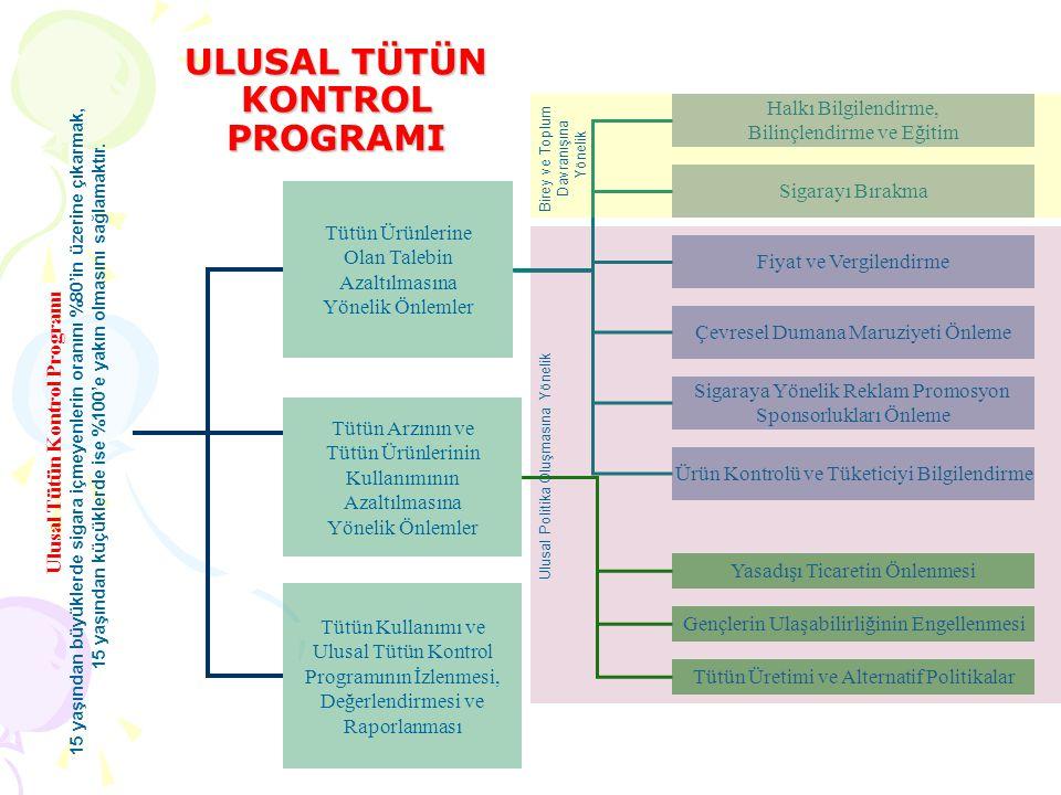ULUSAL TÜTÜN KONTROL PROGRAMI Sigarayı Bırakma Halkı Bilgilendirme, Bilinçlendirme ve Eğitim Tütün Kullanımı ve Ulusal Tütün Kontrol Programının İzlenmesi, Değerlendirmesi ve Raporlanması Tütün Arzının ve Tütün Ürünlerinin Kullanımının Azaltılmasına Yönelik Önlemler Tütün Ürünlerine Olan Talebin Azaltılmasına Yönelik Önlemler Ulusal Tütün Kontrol Programı 15 yaşından büyüklerde sigara içmeyenlerin oranını %80'in üzerine çıkarmak, 15 yaşından küçüklerde ise %100'e yakın olmasını sağlamaktır.