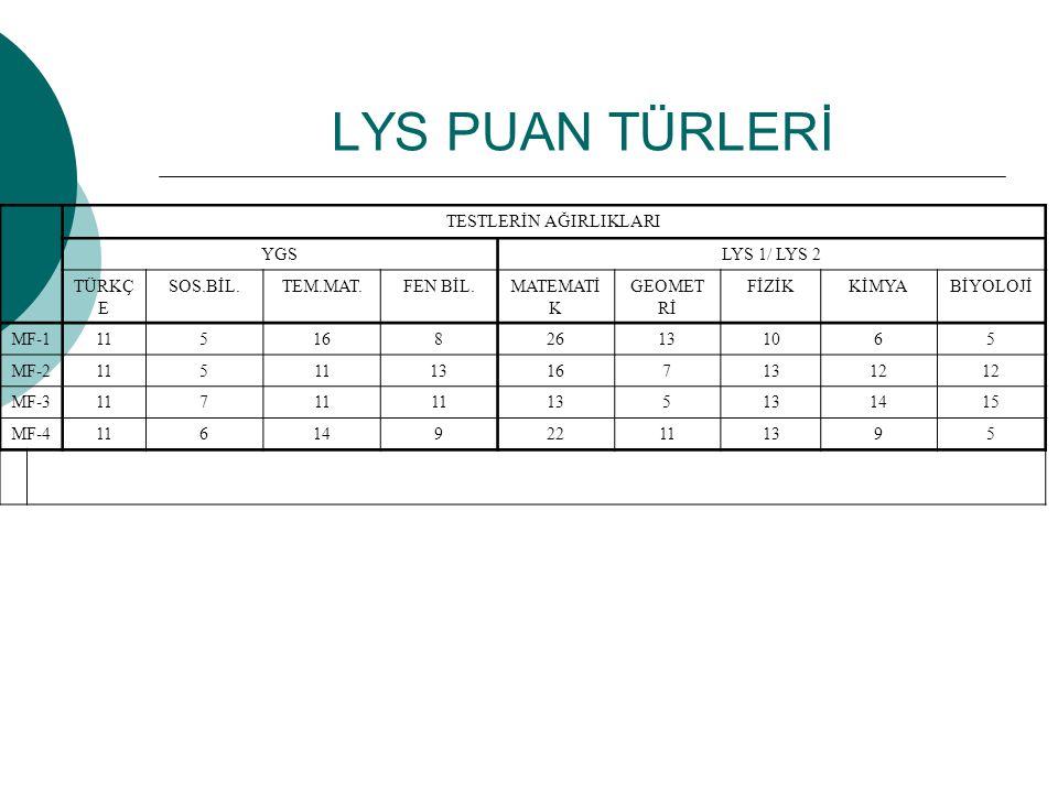 LYS PUAN TÜRLERİ TESTLERİN AĞIRLIKLARI YGSLYS 1/ LYS 2 TÜRKÇ E SOS.BİL.TEM.MAT.FEN BİL.MATEMATİ K GEOMET Rİ FİZİKKİMYABİYOLOJİ MF-111516826131065 MF-2