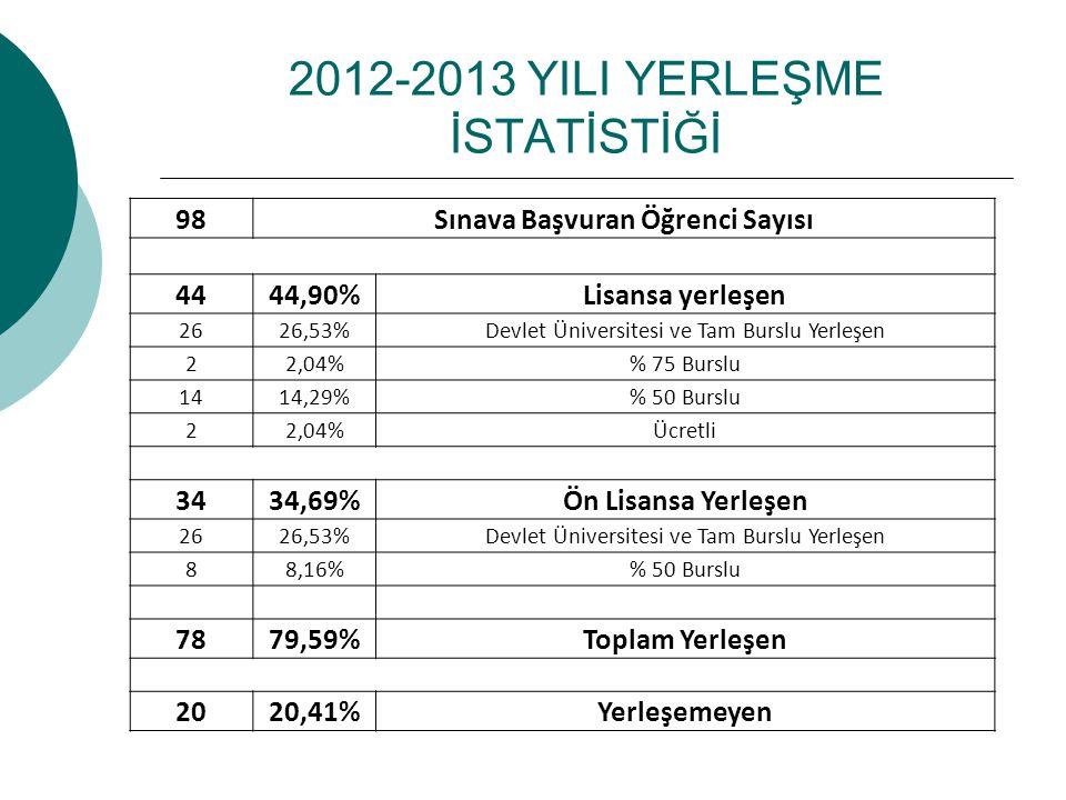 2012-2013 YILI YERLEŞME İSTATİSTİĞİ 98Sınava Başvuran Öğrenci Sayısı 4444,90%Lisansa yerleşen 2626,53%Devlet Üniversitesi ve Tam Burslu Yerleşen 22,04% 75 Burslu 1414,29% 50 Burslu 22,04%Ücretli 3434,69%Ön Lisansa Yerleşen 2626,53%Devlet Üniversitesi ve Tam Burslu Yerleşen 88,16% 50 Burslu 7879,59%Toplam Yerleşen 2020,41%Yerleşemeyen
