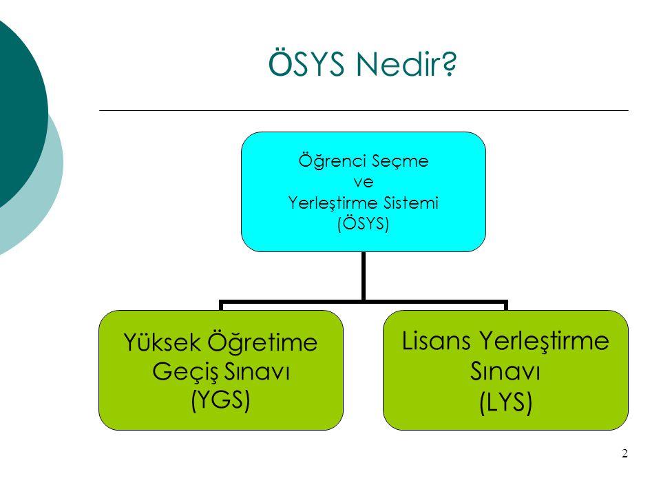 2 Ö SYS Nedir? Öğrenci Seçme ve Yerleştirme Sistemi (ÖSYS) Yüksek Öğretime Geçiş Sınavı (YGS) Lisans Yerleştirme Sınavı (LYS)