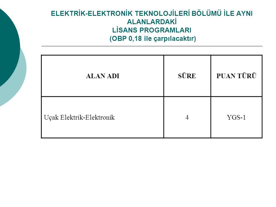 ELEKTRİK-ELEKTRONİK TEKNOLOJİLERİ BÖLÜMÜ İLE AYNI ALANLARDAKİ LİSANS PROGRAMLARI (OBP 0,18 ile çarpılacaktır) ALAN ADISÜREPUAN TÜRÜ Uçak Elektrik-Elektronik4YGS-1