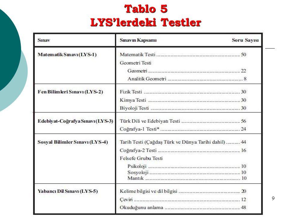 9 Tablo 5 LYS'lerdeki Testler
